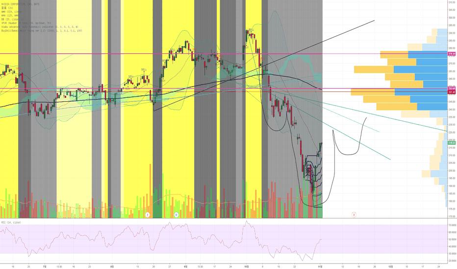 NVDA: NVDA : Potential inverse H&S