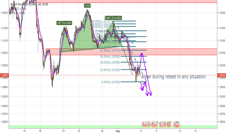 GBPUSD: All about retest