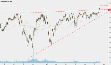DOW: Possible Dow Chemical multi-decade breakout