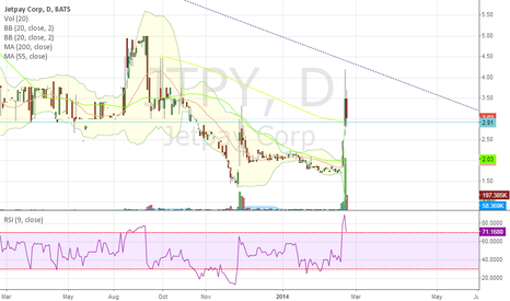 JTPY: Re-Testing 200 SMA on Daily and Weekly Chart