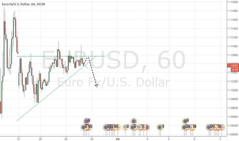 EURUSD: Short is back