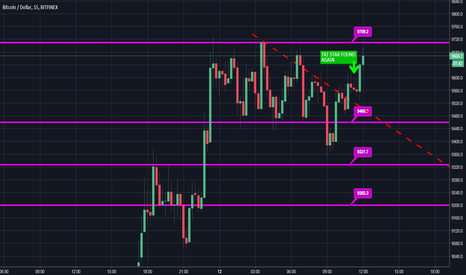 BTCUSD: Will it be down again, Let's see.