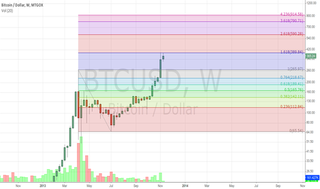 BTCUSD: It was just a 1.618 retracement