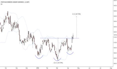 JJG: Volatility release in grains.