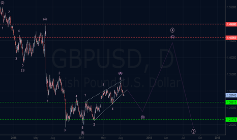 GBPUSD: Long Term Elliott Wave Outlook