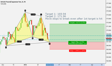 GBPJPY: Bullish gartley Daily GBPJPY