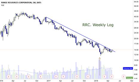 RRC: RRC.  Going long