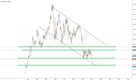 EURUSD: EUR USD sinking