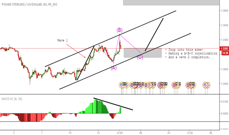 GBPUSD: GBPUSD POSSIBLE LONG