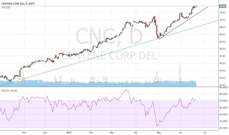 CNC: pullback likely. would be nice to buy at 76