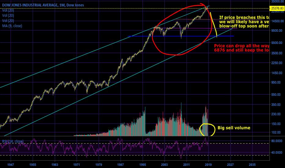 DJI: My Crazy Idea About The Dow Jones