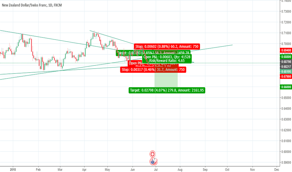 NZDCHF: Buy then Sell NZDCHF