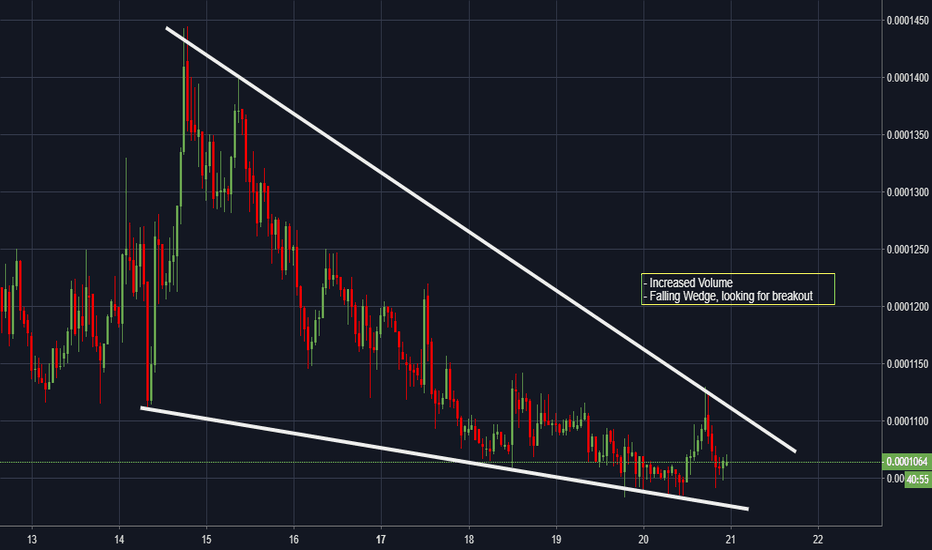 MTLBTC: MTL - Wedge - Looking for Breakout?