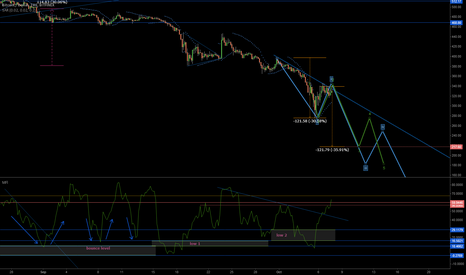 BTCUSD: Bounce Zones and Low Zones