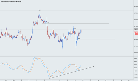 AUDUSD: AUDUSD - Levels of key'ness