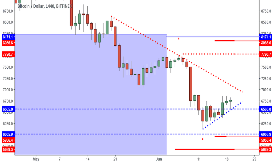 BTCUSD: BTCUSD: 6850 Double Top Break Can Lead To Test Of 7Ks.
