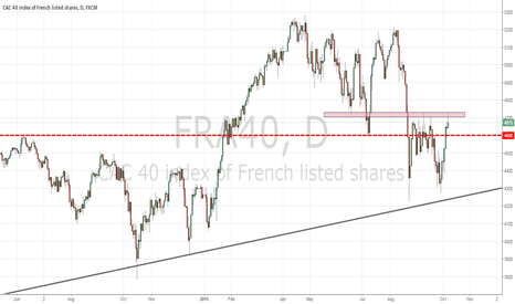 FRA40: French CAC40 (FRA40) Rally Gathers Pace, Not Cleared Until >4730