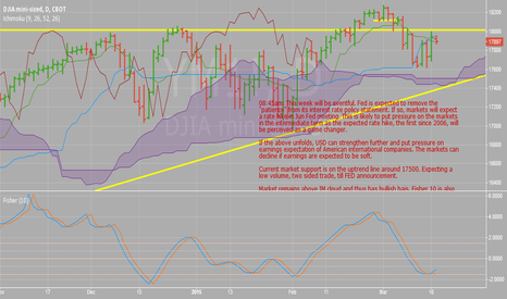 YM1!: Dow Futures Set-up-Waiting on Fed