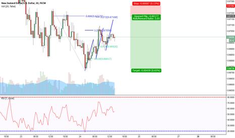 NZDUSD: NZD/USD Bearish 3 Drives Pattern 30 min