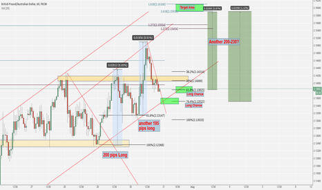 GBPAUD: Waiting for another Long on GBP/AUD