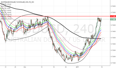 AUDUSD: CUP AND HANDLE PATTERN