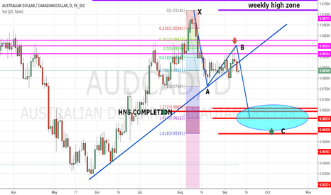 AUDCAD: YUR WELCOME