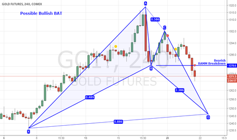GC1!: Bearish BAMM Breakdown