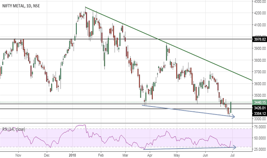 CNXMETAL: Nifty Metal – Temporary Bottom in place ?