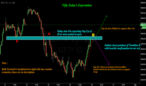 NIFTY: Nifty : What to expect for the Day ?!
