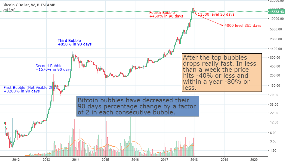 The Bit Short Pt. 2 (Bitcoin)