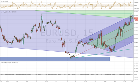 EURUSD: EUR 15 at resistance and top rail