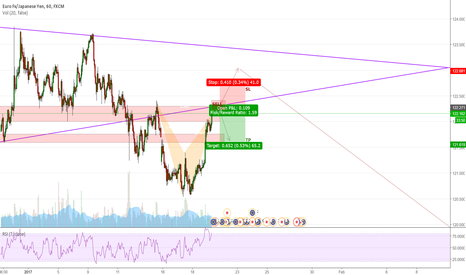 EURJPY: EURJPY Short term SHORT position