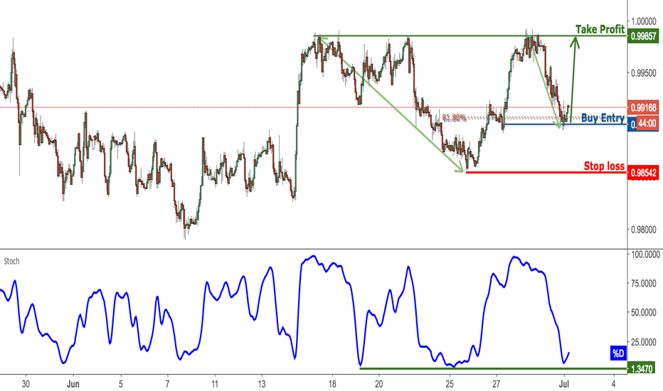 USDCHF: USDCHF Bounced off Support, Prepare For A Rise
