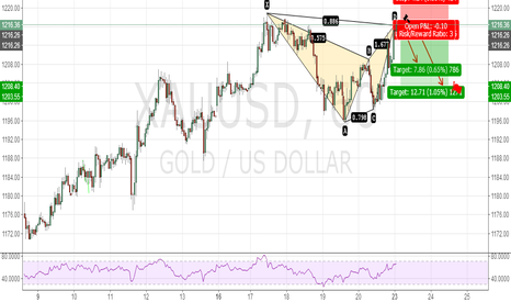 XAUUSD: LONG XAUUSD BEARISH BAT PATTERN 60 MIN
