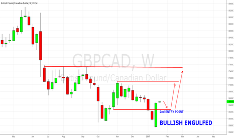 GBPCAD: GBP/CAD Simple Buy Setup