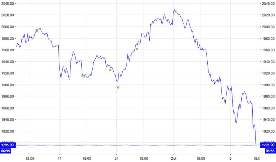 AMZN: Amazon  FANG Stock Bubble.. Bursting  !