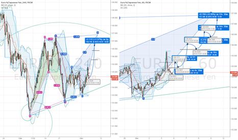 EURJPY: EUR|JPY. Коротко об отношениях евро и йены.