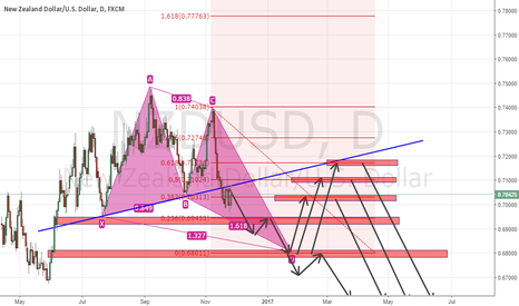 NZDUSD:  NZDUSD - Bullish Butterfly and LONG TERM IDEA