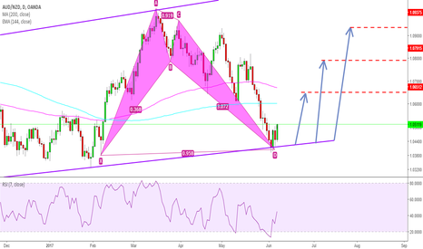 AUDNZD: AUDNZD Swallow Completion BUY SET UP