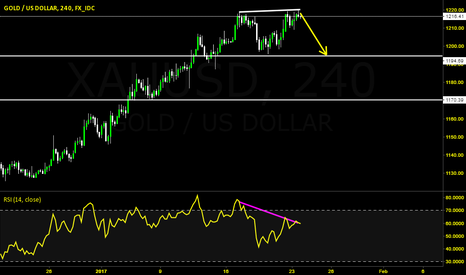 XAUUSD: Gold Sell Divergence