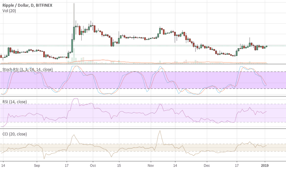 XRPUSD: XRP Could Bounce Very Hard In This Area