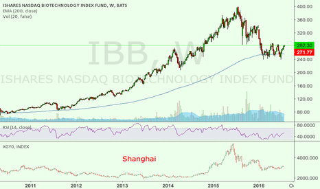 IBB: Interesting comparison of XBI/IBB and Shanghai index