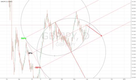 GBPJPY: gbpjpy short medio lungo termine
