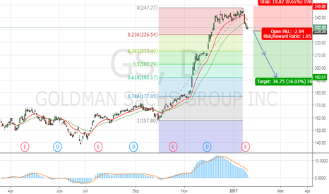 GS: SELL Goldman Sachs GD