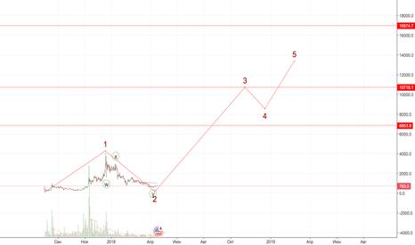 BCHUSD: BCH начало нового рынка