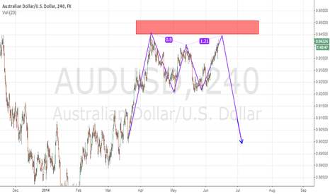 AUDUSD: Aud/usd is ready for short