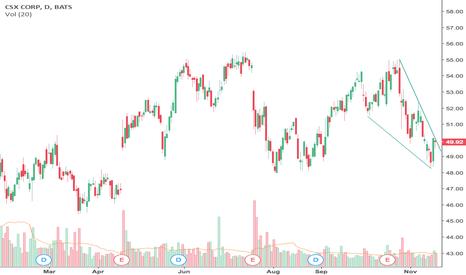 CSX: $CSX Falling wedge