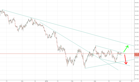 DXY: DXY Long Or Short?