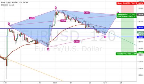 EURUSD: EURUSD - Bearish bat