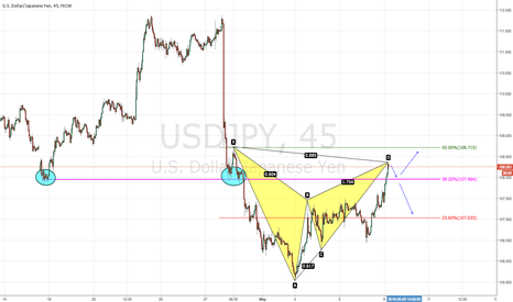 USDJPY: 3/08/16 SCALP SHORT USD/JPY